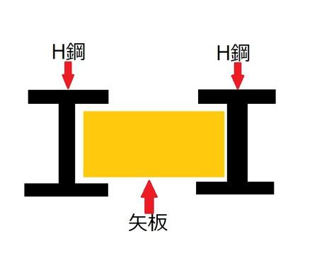 H鋼矢板工法.jpg