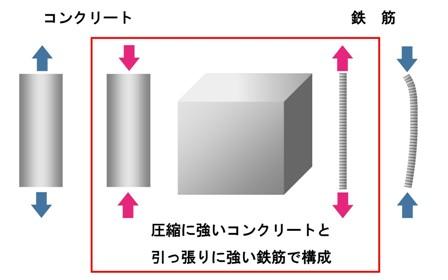 圧縮と引張.jpg