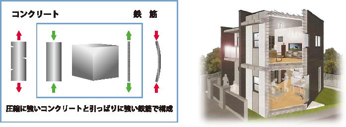 Rc 鉄筋コンクリート